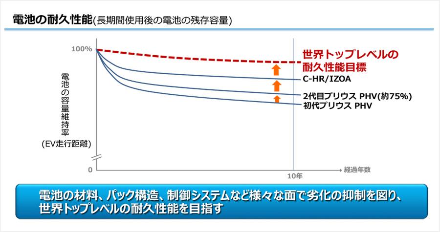 電池の耐久性能(長期間使用後の電池の残存容量)