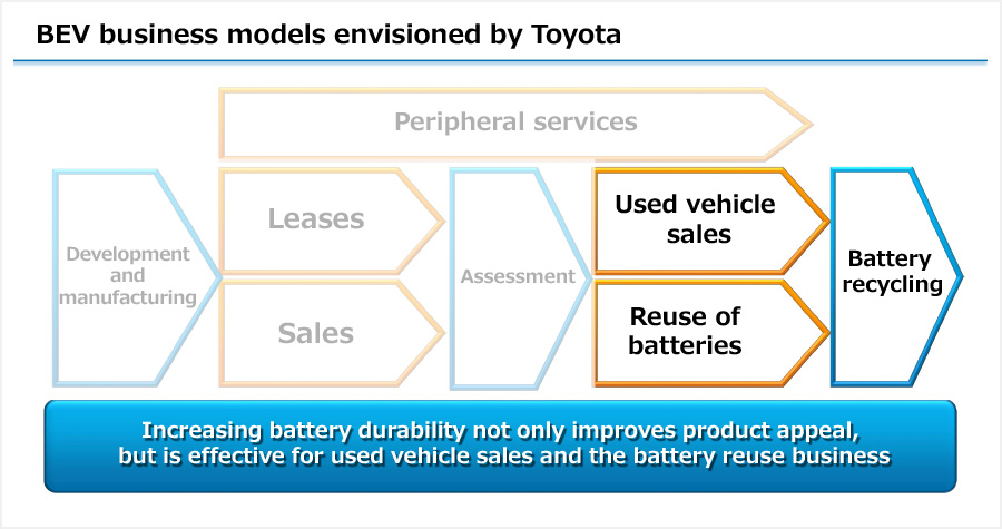 BEV business models envisioned by Toyota