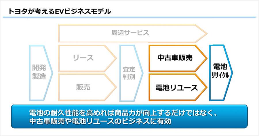 トヨタが考えるEVビジネスモデル