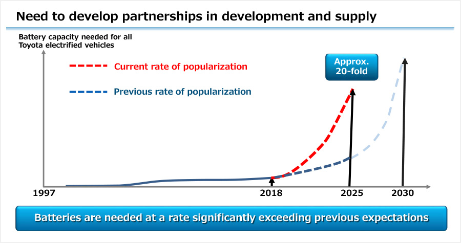 Need to develop partnerships in development and supply