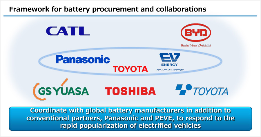 Framework for battery procurement and collaborations