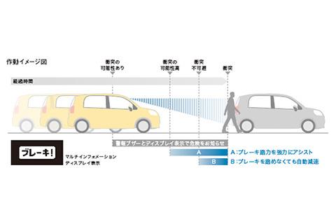 プリクラッシュセーフティ(歩行者[昼]検知機能付衝突回避支援タイプ/レーザーレーダー+単眼カメラ方式)作動イメージ