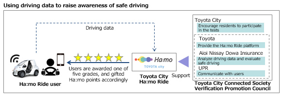 Using driving data to raise awareness of safe driving