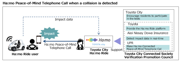 Ha:mo Peace-of-Mind Telephone Call when a collision is detected