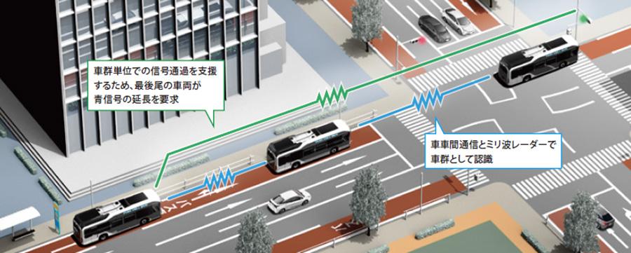 車群認識機能・電波型PTPS(車群対応機能付)イメージ