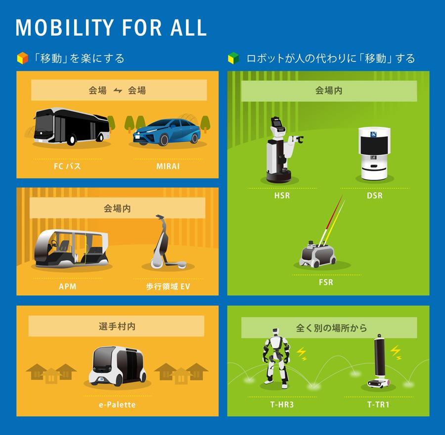 インフォグラフィック(Mobility for All)