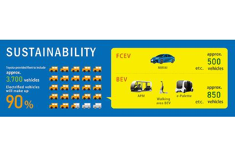 Infographic (Sustainability)