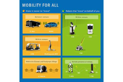 Infographic (Mobility for All)