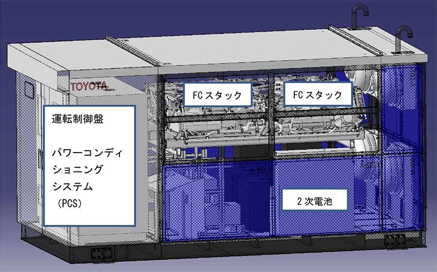 FC発電機のシステム構成
