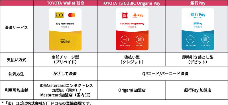 TOYOTA Walletに搭載される3つの支払い手段