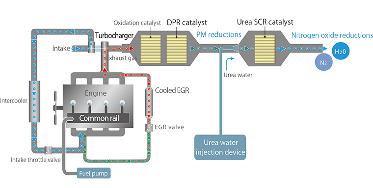 1GD Engine Configuration