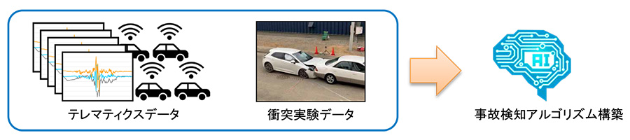 AIを活用した事故検知