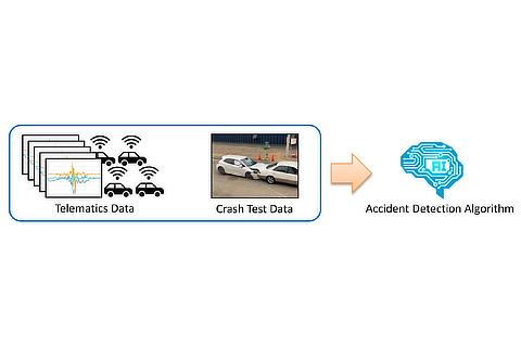 Accident Detection Using AI