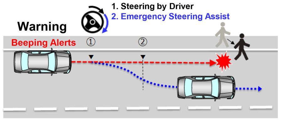 PCS (Emergency Steering Assist)