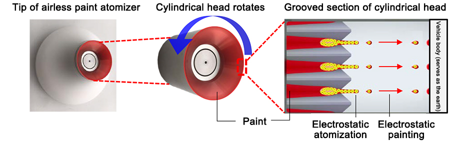 The tip of the painting machine features rotating cylindrical heads