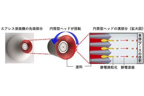 塗装機先端の円筒型回転ヘッド