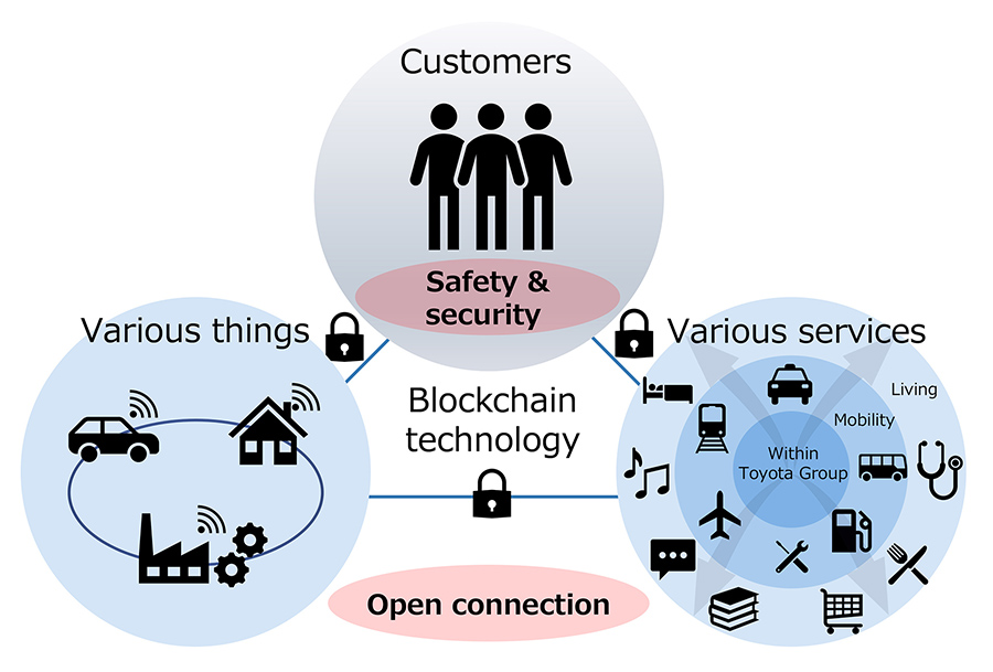 Uses of blockchain technology