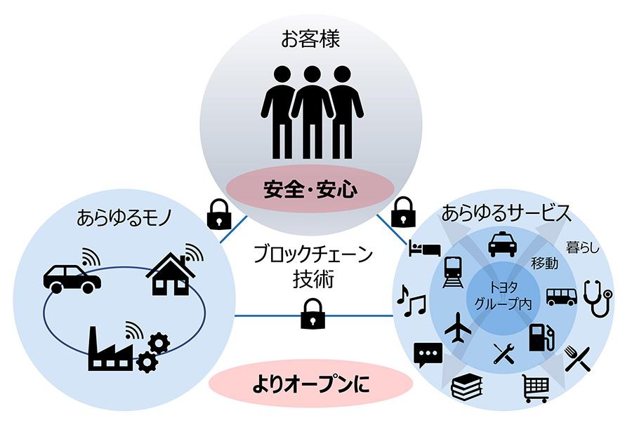 ブロックチェーン技術の活用イメージ