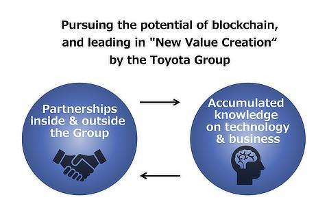 Toyota Blockchain Lab's Mission