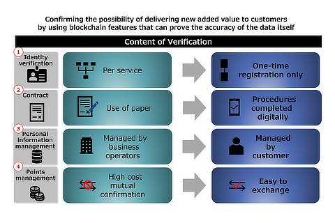 Content of Verification