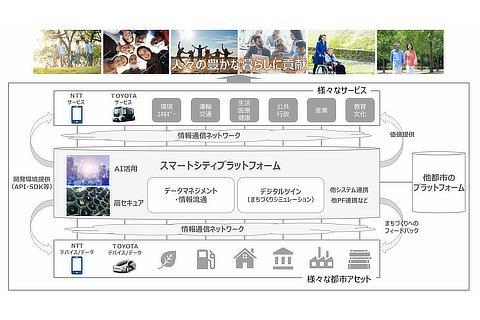 スマートシティプラットフォーム