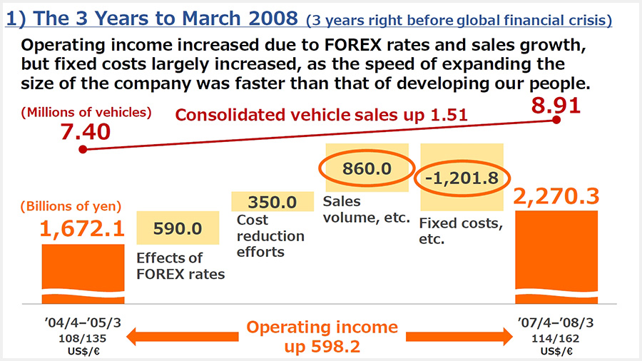 The three years to March 2008 (The three years just before the global financial crisis)