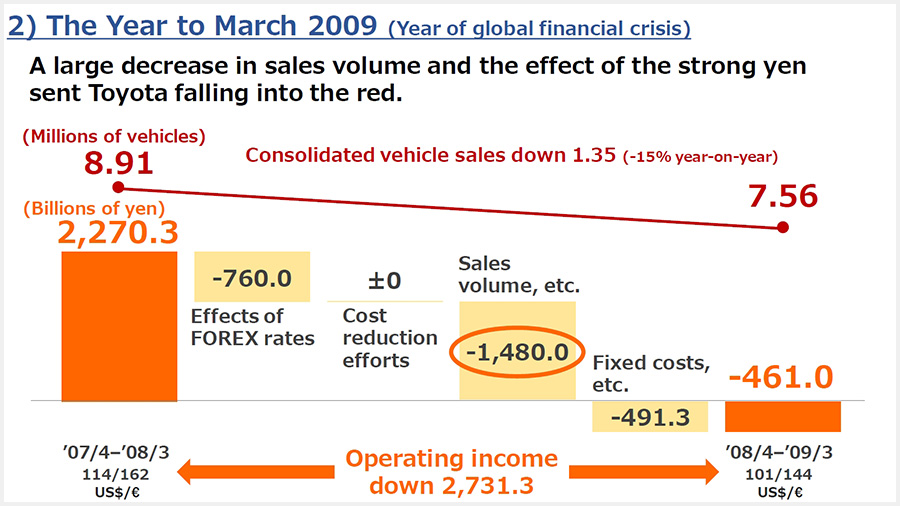 The year to March 2009 (The year immediately after the start of the global financial crisis)
