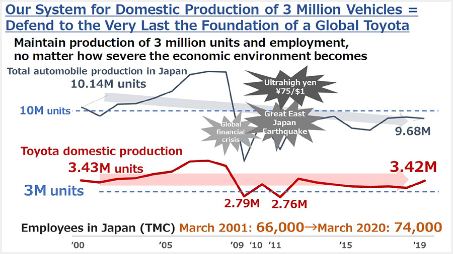 The meaning of a system for domestic production of 3 million vehicles
