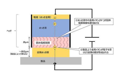 「スタンプ式めっき処理装置」の特徴(先端ヘッドの構造)