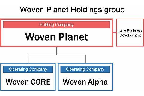 New Organization Structure