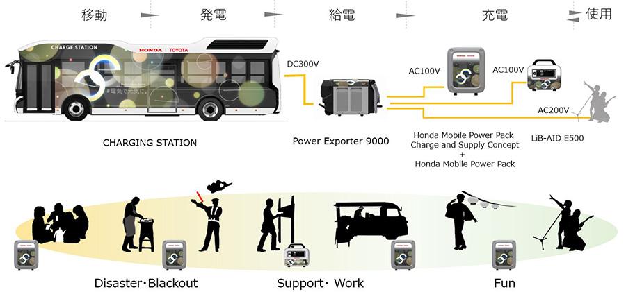 Moving e system