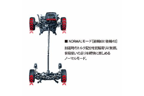 Active torque-split 4WD system (Normal mode)