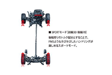 Active torque-split 4WD system (SPORT mode)
