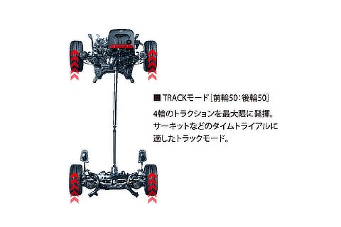 Active torque-split 4WD system (TRACK mode)