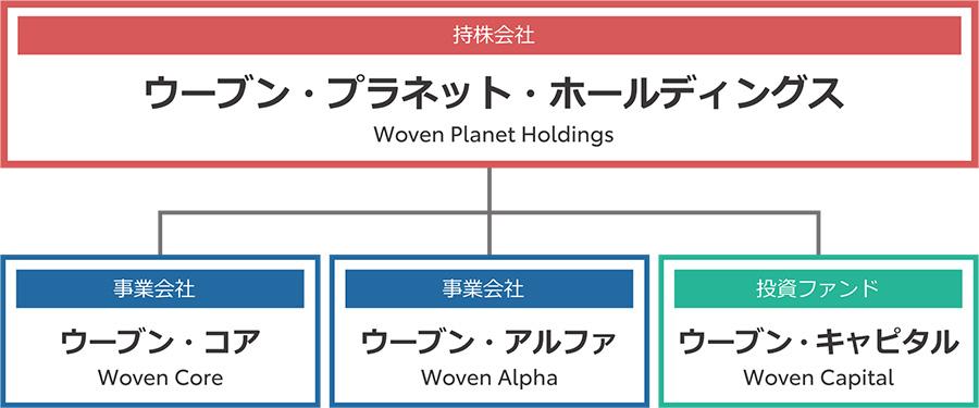 新体制図(2021年1月~)