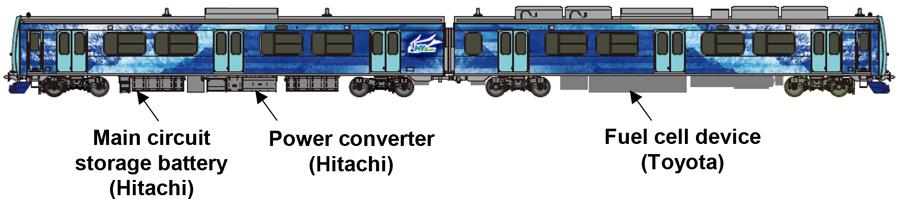 Train Configuration