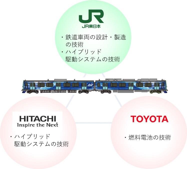 ハイブリッド車両(燃料電池)試験車両の開発に向けた連携