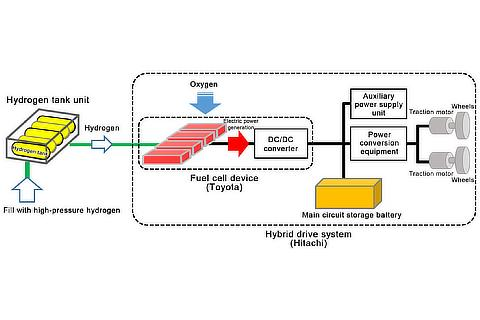 Workings of the Fuel Cell Hybrid System