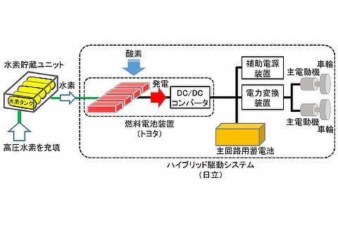 燃料電池ハイブリッドシステムの仕組み