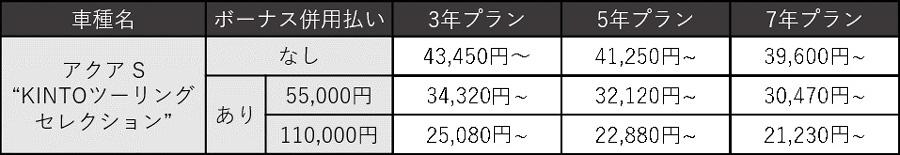 """アクア S""""KINTOツーリングセレクション"""" 月額利用料金(税込)"""
