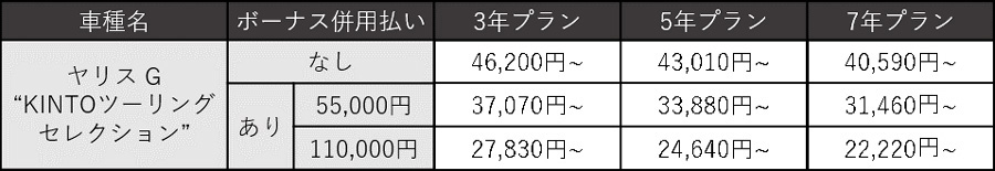 """ヤリス G""""KINTOツーリングセレクション"""" 月額利用料金(税込)"""
