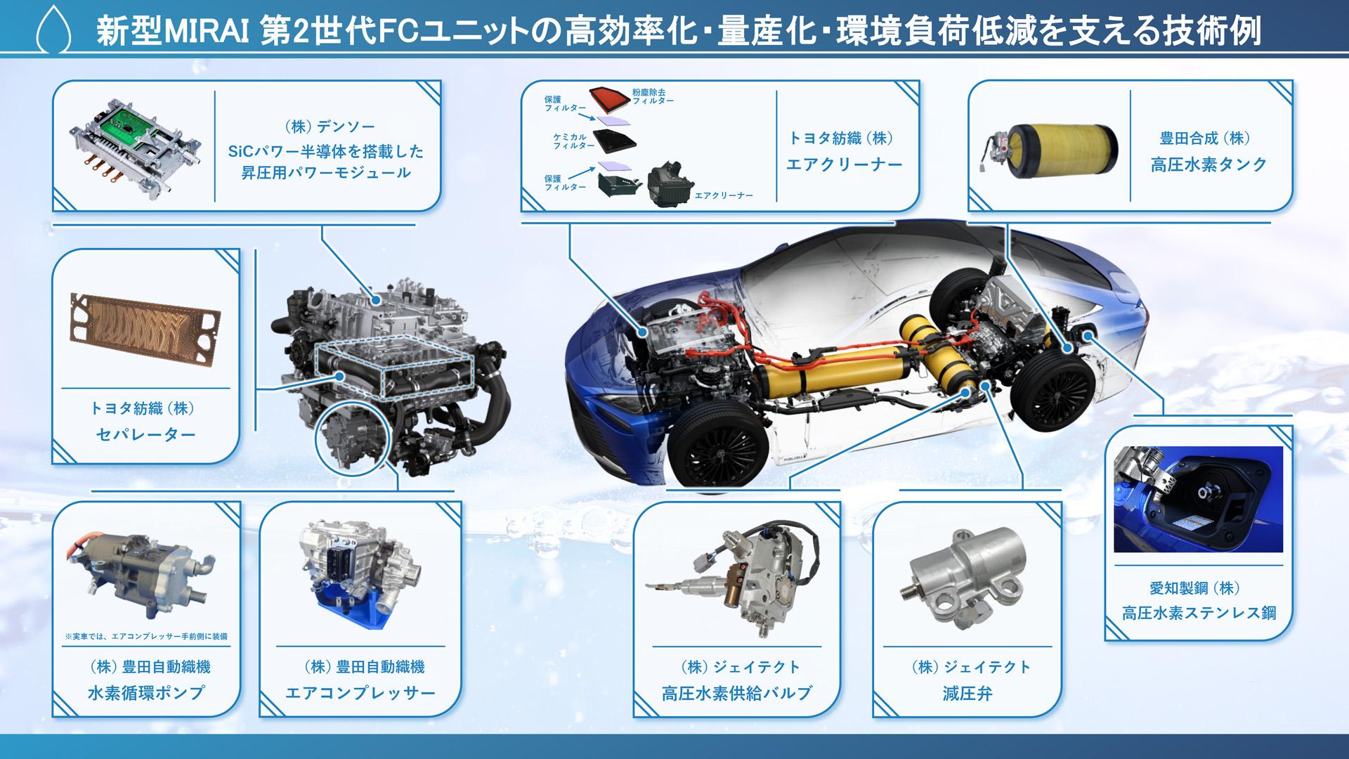 新型MIRAI 第2世代FCユニットの高効率化・量産化・環境負荷低減を支える技術例