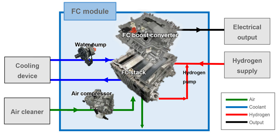 Schematic example of connecting the FC module to an external device