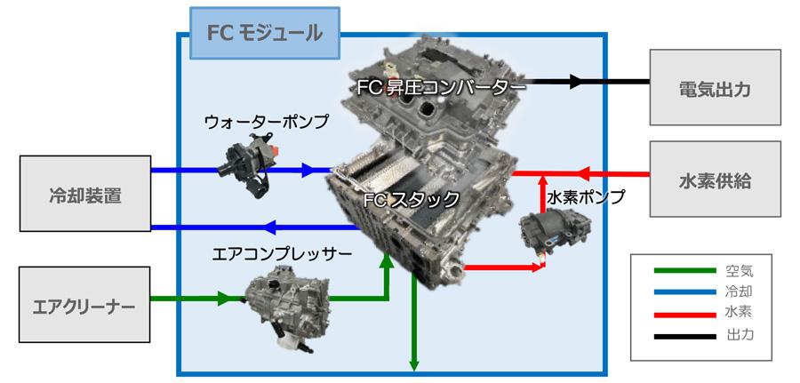 FCモジュールと外部機器との接続例(イメージ)