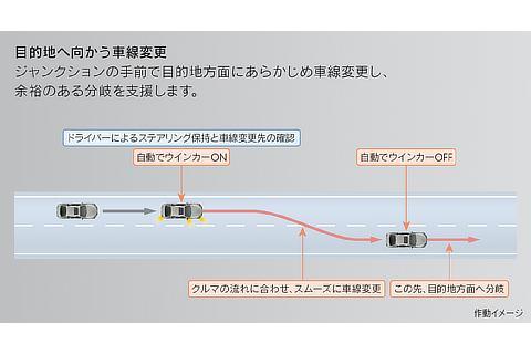 目的地へ向かう車線変更