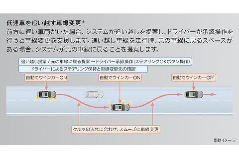 低速車を追い越す車線変更