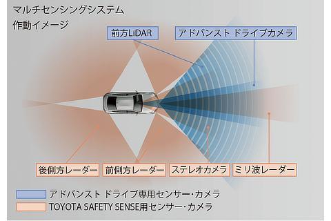 トヨタ チームメイト[アドバンスト ドライブ]マルチセンシングシステム 作動イメージ