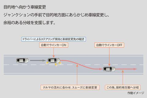 トヨタ チームメイト[アドバンスト ドライブ]車線変更と分岐を支援 目的地へ向かう車線変更 作動イメージ