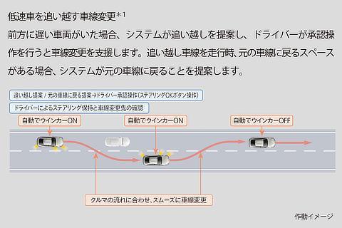 トヨタ チームメイト[アドバンスト ドライブ]車線変更と分岐を支援 低速車を追い越す車線変更 作動イメージ