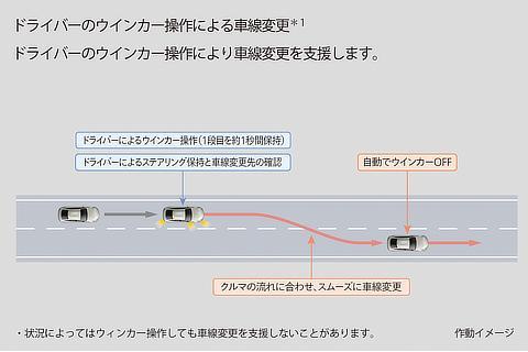 トヨタ チームメイト[アドバンスト ドライブ]車線変更と分岐を支援 ドライバーのウインカー操作による車線変更 作動イメージ